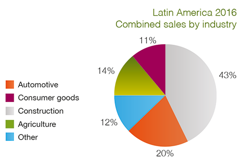 Bekaert combined sales by sector LATAM
